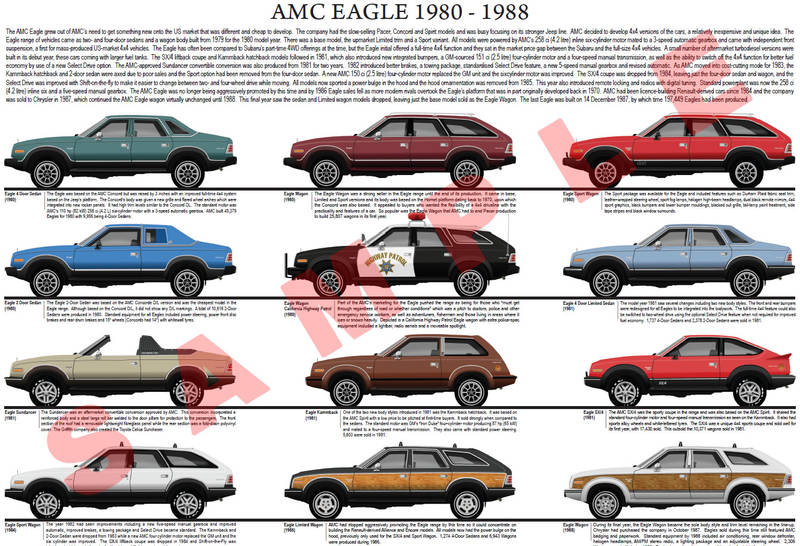 AMC Eagle car model chart 1980 to 1988