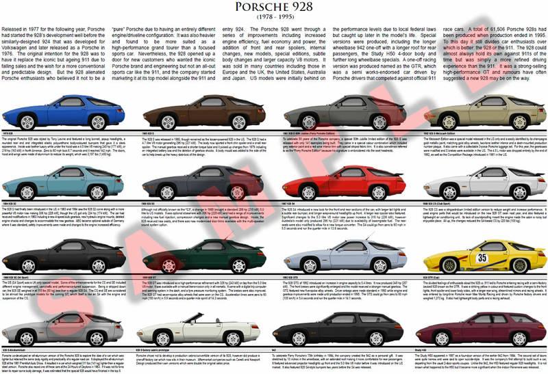 Porsche 928 Evolution Model Chart Poster