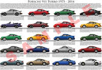 Porsche 911 Turbo evolution model chart poster