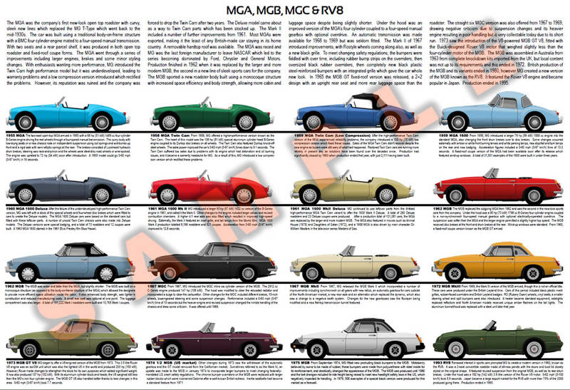 MG A B C GT V8 & RV8 evolution chart poster British Twin Cam 1600 Deluxe MkII