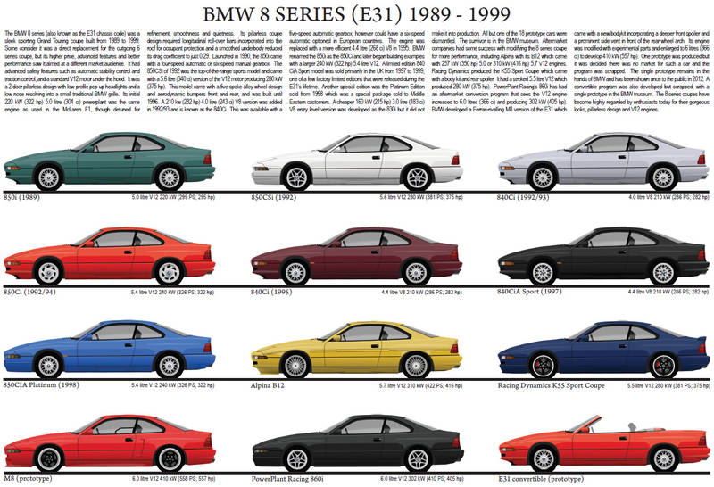BMW 8 series E31 model chart poster