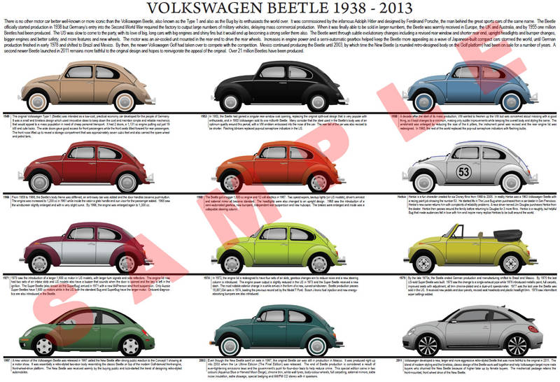 Volkswagen (VW) Beetle evolution chart