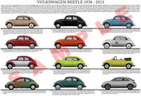 Volkswagen (VW) Beetle evolution chart poster