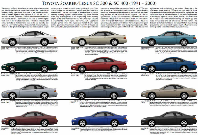 Toyota Mark 3 Soarer and Lexus SC300/SC400 model chart