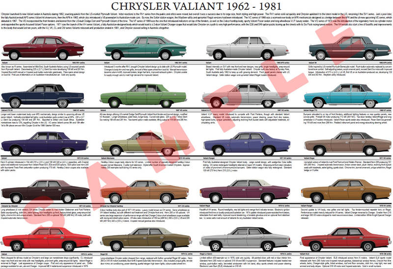 Chrysler Valiant evolution chart 1962-1981 RV1 - CM series
