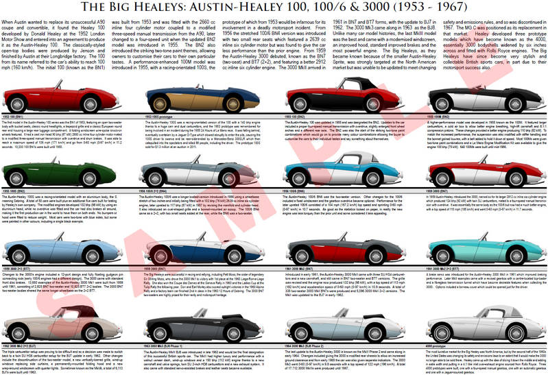 Austin-Healey 100 100/6 3000 model chart poster BMC 100M 100S BN1 BN6 BT7 BJ8