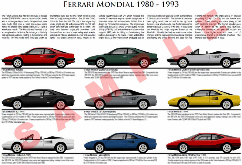ferrari mondial 1980 1993 model chart poster qv 3 2 cabrio. Black Bedroom Furniture Sets. Home Design Ideas