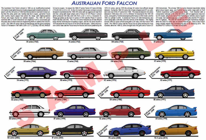 Ford Falcon historical model chart 1960 - 2016