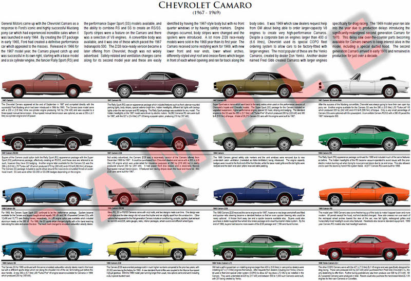 Chevrolet Camaro first generation model chart