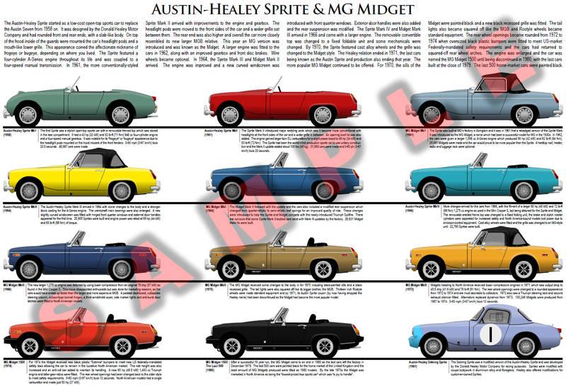 Austin-Healey Sprite & MG Midget poster MK1 MK2