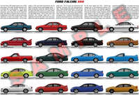 Ford Falcon XR8 evoluition poster print model chart EB ED EF