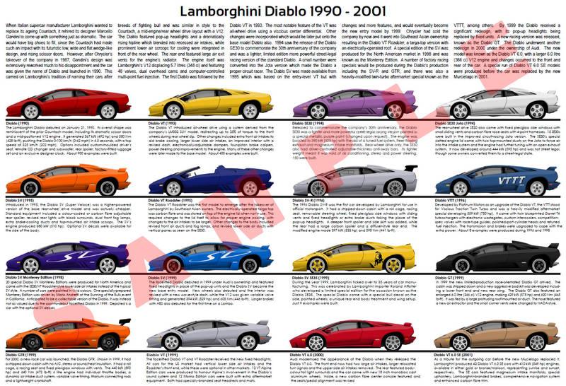 Lamborghini Diablo Model Chart Poster Vt Sv Gt Gtr Se30 Se35