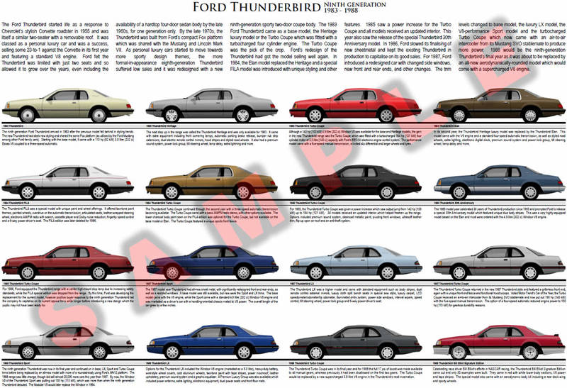 Ford Thunderbird 1983 to 1988 model chart poster Turbo Coupe Sport Elan LX V8