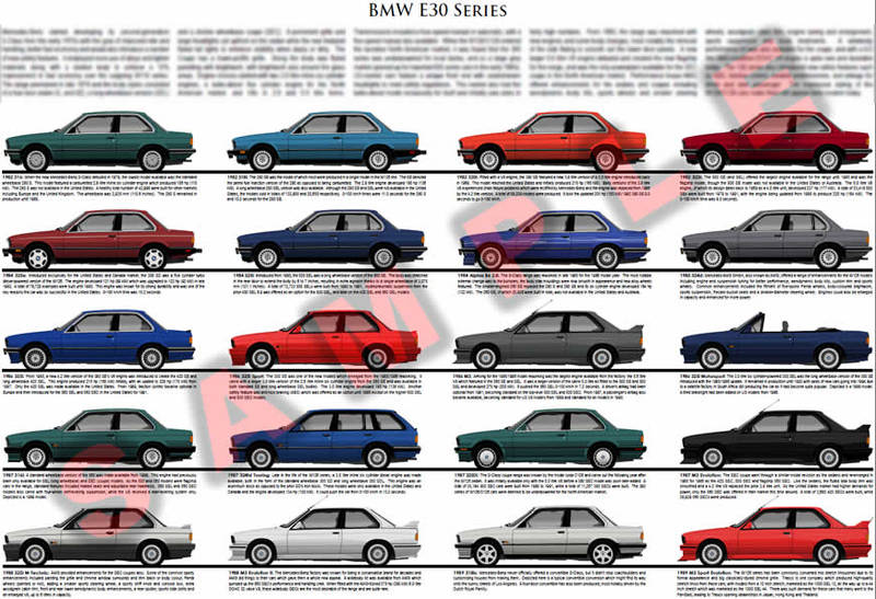BMW E30 series poster model chart 1982 to 1993