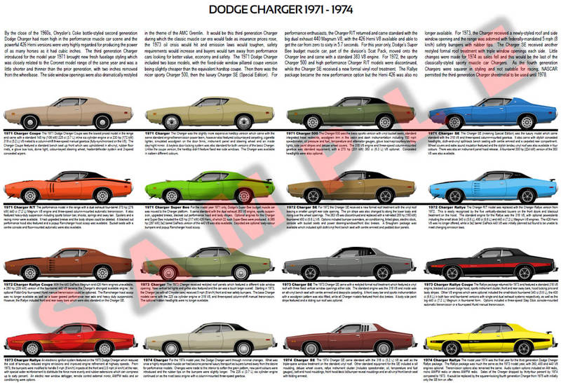 Dodge Charger model chart 1971 - 1974