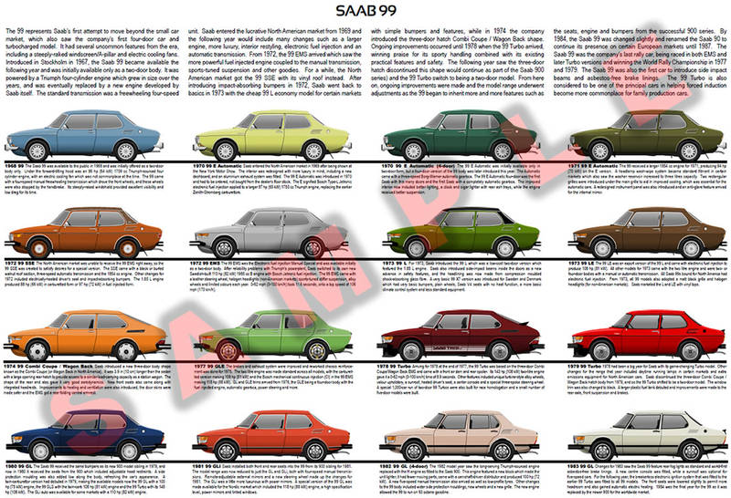 Saab 99 evolution poster E EMS Turbo L LX Combi Coupe Wagon Back GLE GLi SSE