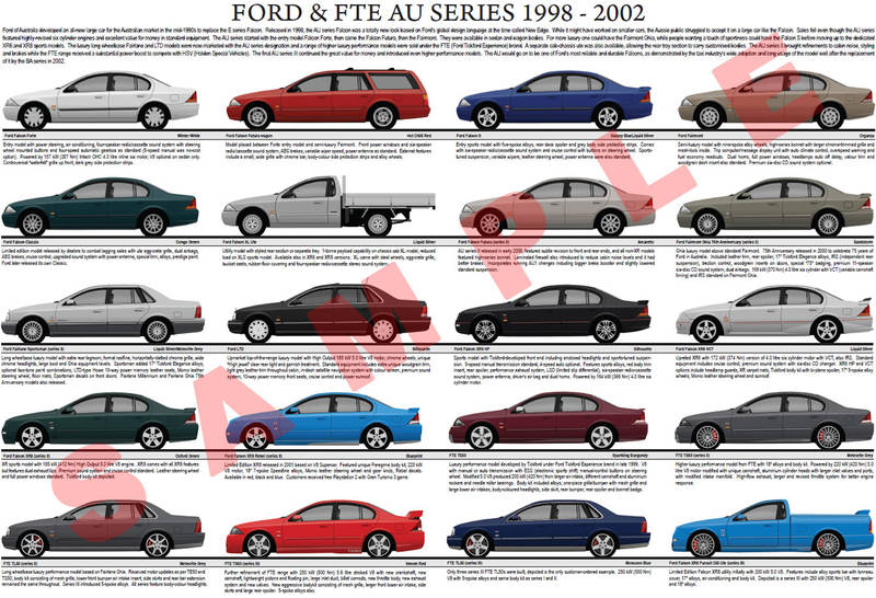 Ford Cars Tire Chart