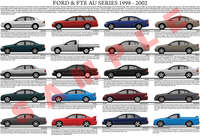 Ford AU series Falcon and variants model chart poster