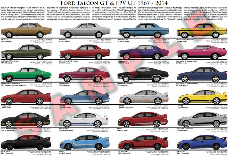 Ford Falcon GT & FPV GT evolution model chart poster