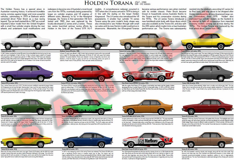 Holden Torana model chart HB to UC series 1967-1980