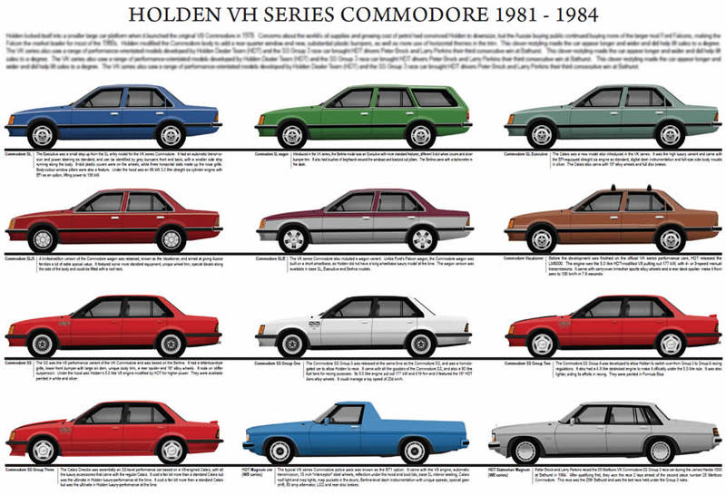 Holden VH Commodore series model chart 1981 - 1984