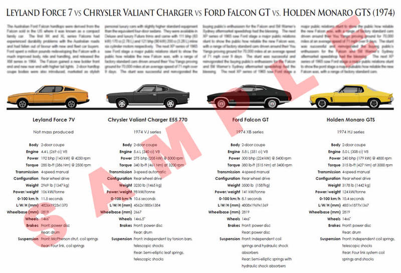 Leyland Force 7 vs. Chrysler Valiant Charger vs.Ford Falcon GT vs. Holden Monaro GTS