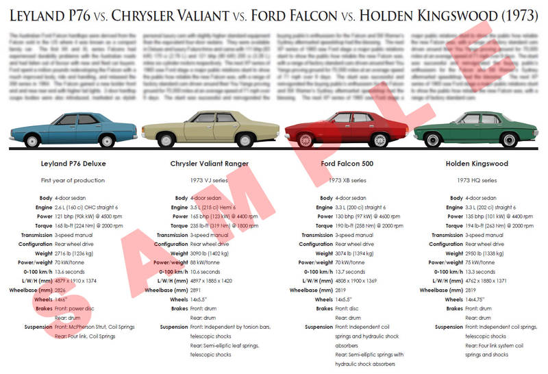 Leyland P76 vs. Chrysler Valiant vs. Ford Falcon vs. Holden Kingswood comparison chart