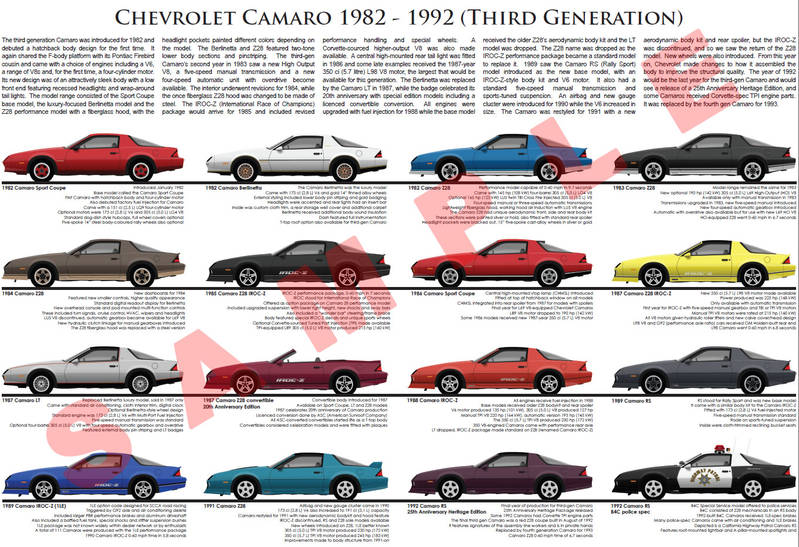 Chevrolet Camaro third generation model chart