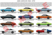 AMC Javelin 1968 to 1970 poster