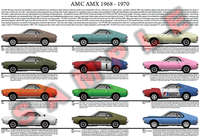 AMC AMX muscle car 1968 to 1970 poster