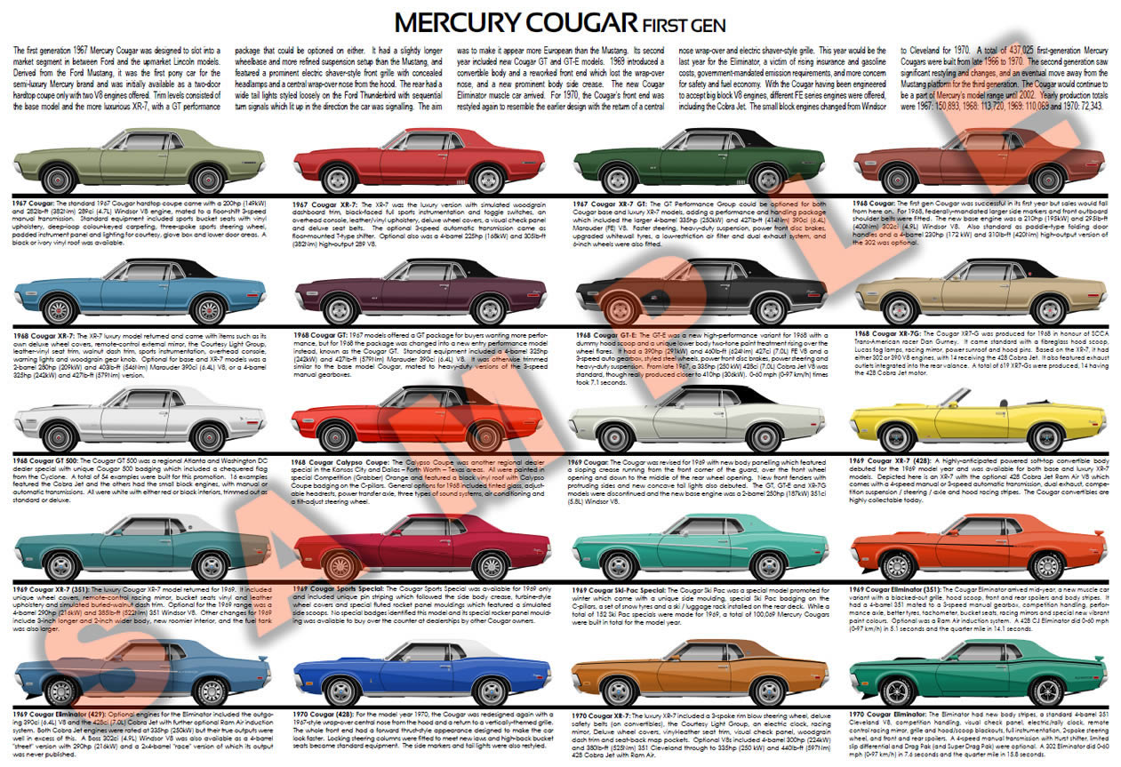 First gen Mercury Cougar history chart poster - Classic Cougar ...