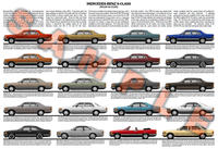 Mercedes Benz W126 & C126 S-Class SEC series model chart pos